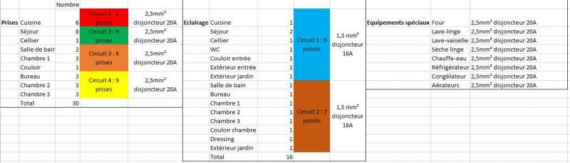 Avis tableau electrique et circuits 11 messages for Faire une derivation electrique