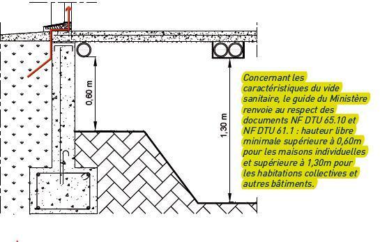 terre dans vide sanitaire r solu 61 messages. Black Bedroom Furniture Sets. Home Design Ideas
