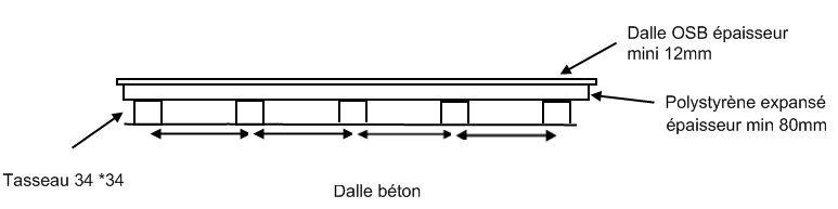 Dalle Osb Sur Dalle Béton 8 Messages