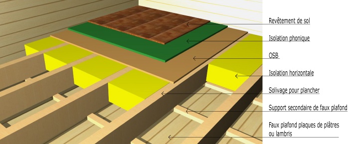 am liorer l 39 isolation des combles perdus 12 messages. Black Bedroom Furniture Sets. Home Design Ideas