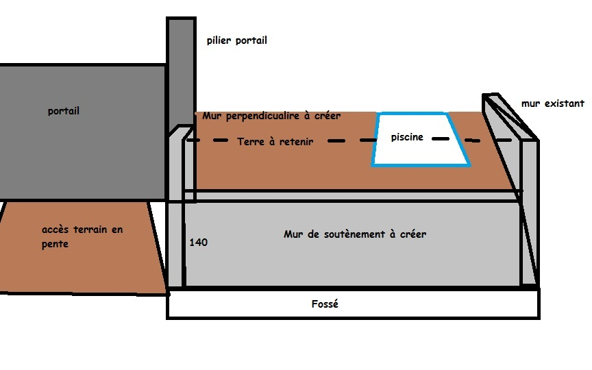 Different Type De Mur avis mur soutènement 8m*2m30 en bancher ? - 7 messages