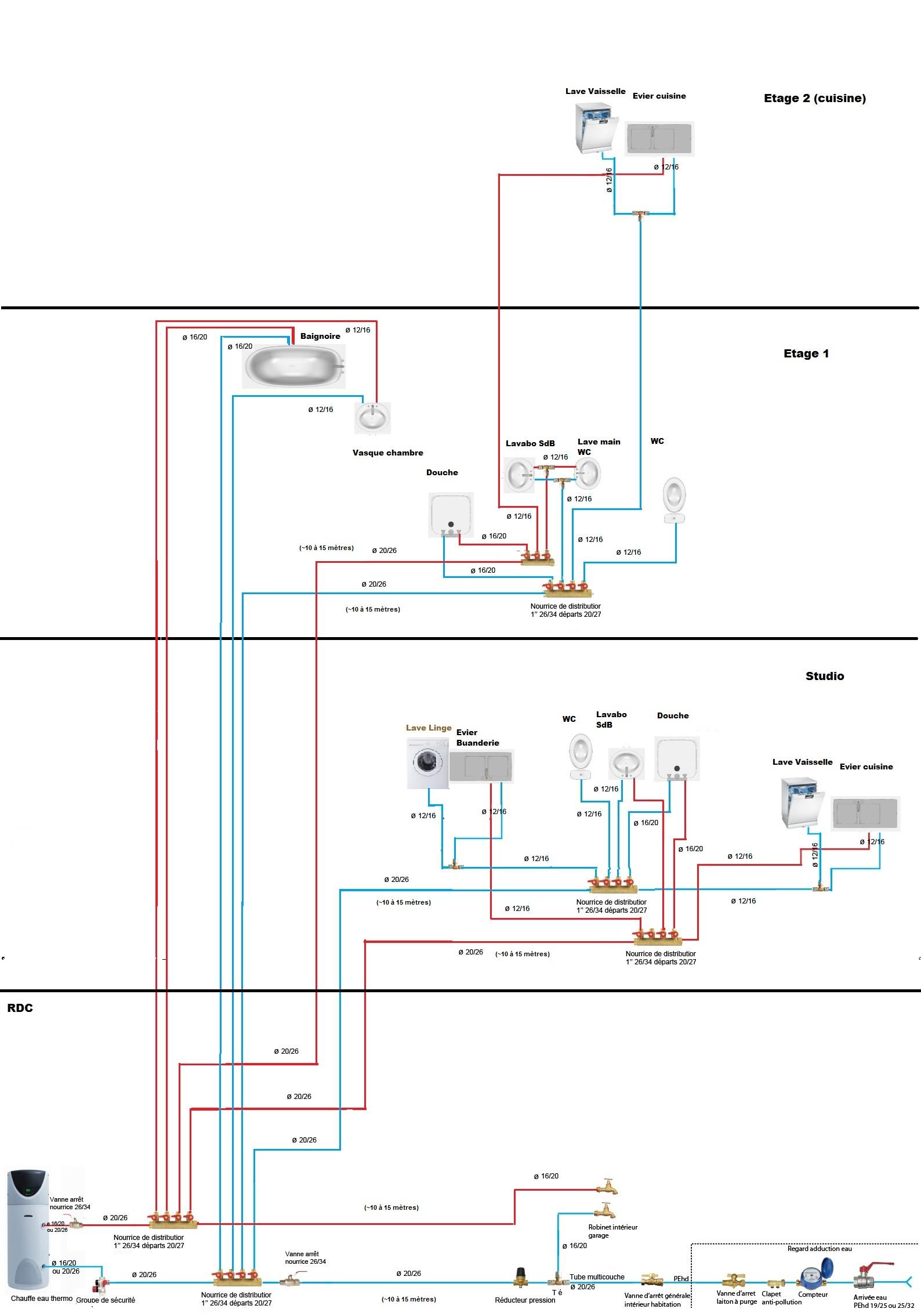 Comme promis et grâce à vos idées voici une première version de mon schéma de plomberie je tai pompé les dessins