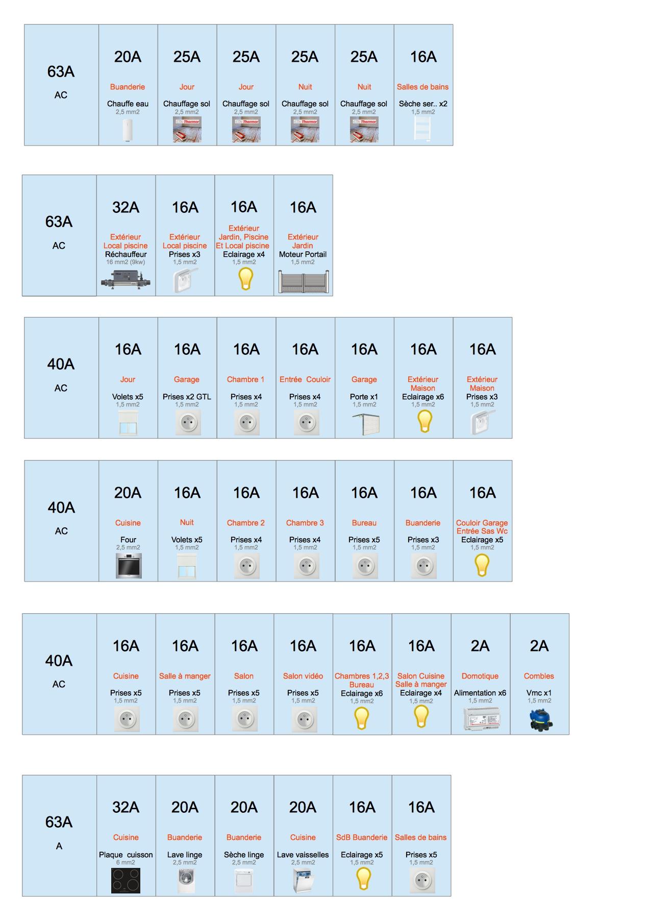 Avis sur tableau lectrique maison 130 m2 42 messages page 2 - Exemple tableau electrique maison ...