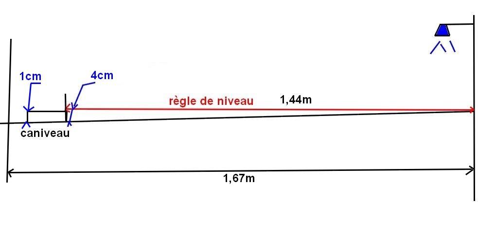 Le caniveau va vacuer ou non 52 messages for Pente douche italienne caniveau