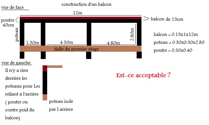 Construction d 39 un balcon en b ton r solu 7 messages for Fabrication d un linteau en beton