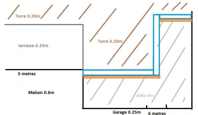 Construction dalles avec caniveau et murets 7 messages - Couler une terrasse contre une maison ...