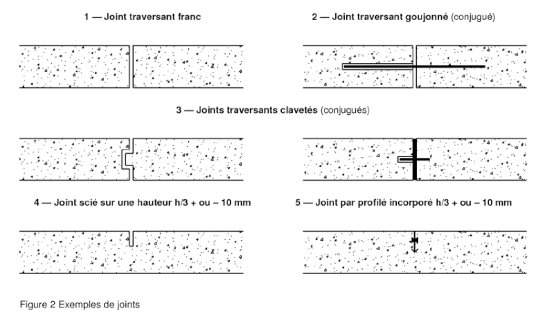 Question concernant dalle beton joint de dilatation 14 - Joint de fractionnement ...