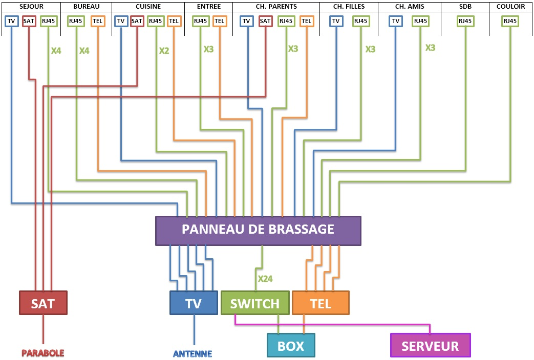 Demande d 39 avis sur choix de cables et mat riel 14 messages for Baie de brassage maison