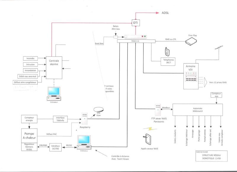domotique questions sur r seau filaire 52 messages page 3. Black Bedroom Furniture Sets. Home Design Ideas