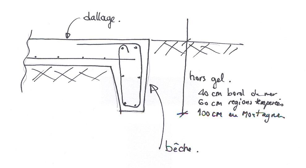 ferraillage beche radier. Black Bedroom Furniture Sets. Home Design Ideas
