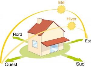 Guide comment orienter sa maison et concevoir les plans for Orientation batiment