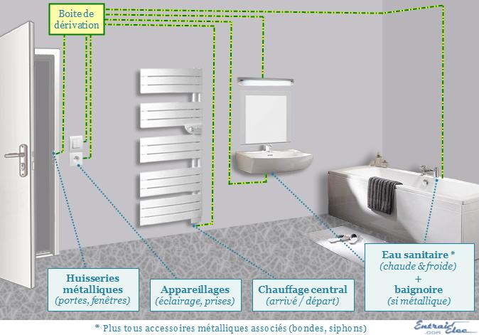 perfect schema electrique salle de bain payn us payn us with hauteur prise de courant - Prises Salle De Bain