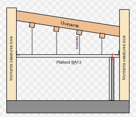 Liaison parois verticales horizontales en ba13 et mob 18 for Plafond suspendu ba13