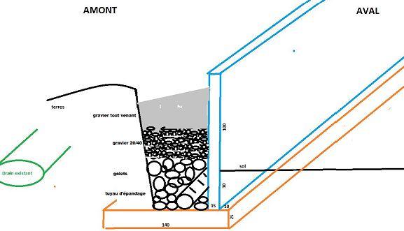 mur de sout nement des terres dimension des fondations. Black Bedroom Furniture Sets. Home Design Ideas