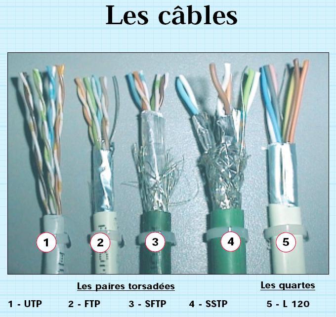 C Est Quoi Un Cable Ftp Cat