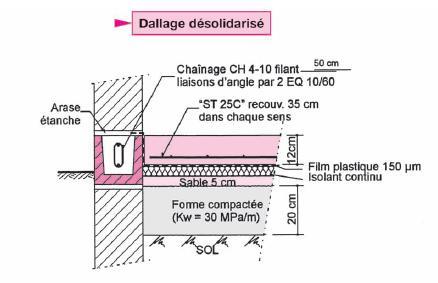 parpaing et chainage horizontal 4 messages. Black Bedroom Furniture Sets. Home Design Ideas
