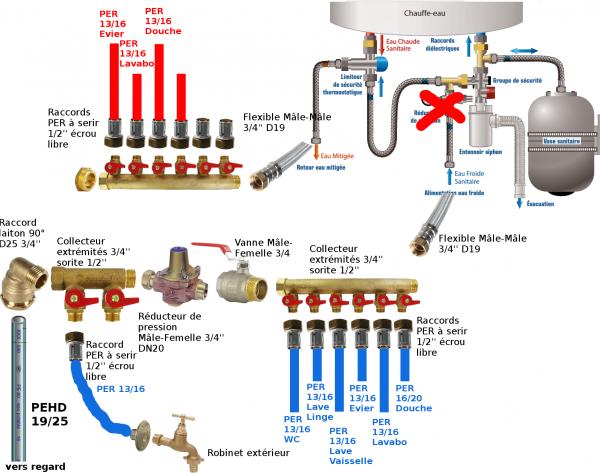 Plan de plomberie multicouche 64 messages page 3 - A quoi sert un bidet dans une salle de bain ...
