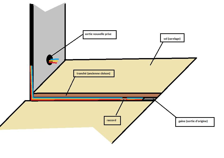raccorder un c ble dans une saign e comment faire 9. Black Bedroom Furniture Sets. Home Design Ideas