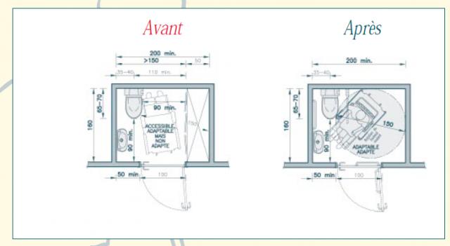 rendre son logement accessible tous 206 messages page 9. Black Bedroom Furniture Sets. Home Design Ideas