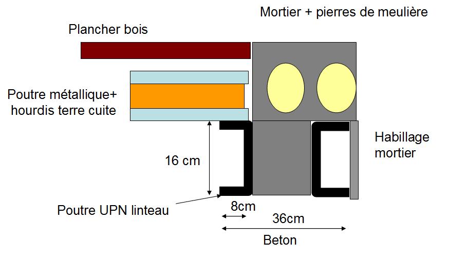 Reprise balcon en porte a faux sur mur en pierre de for Construire un mur porteur