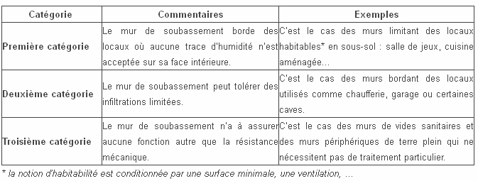 Soubassement / Sous-Sol : Faut-Il Étancher Ou Imperméabiliser ? - 23